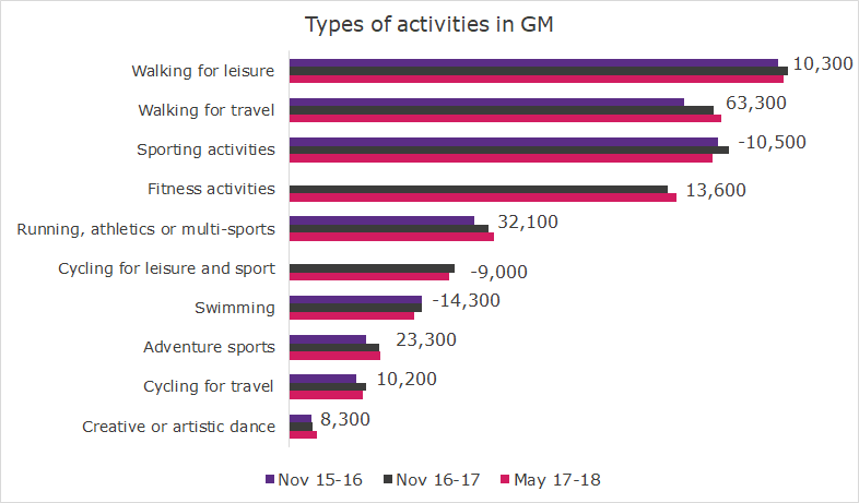 Image shows that there are an additional 74,600 people walking in Greater Manchester over the last two years according to Active lives survey.