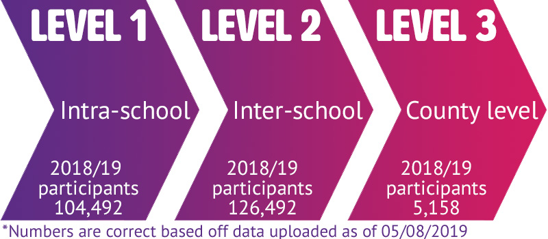 Level 1 - Intra-school competitions. 104,492 participants. Level 2 -  inter-school competitions, 126,492 participants. Level 3, County level competitions - 5,158 participants.