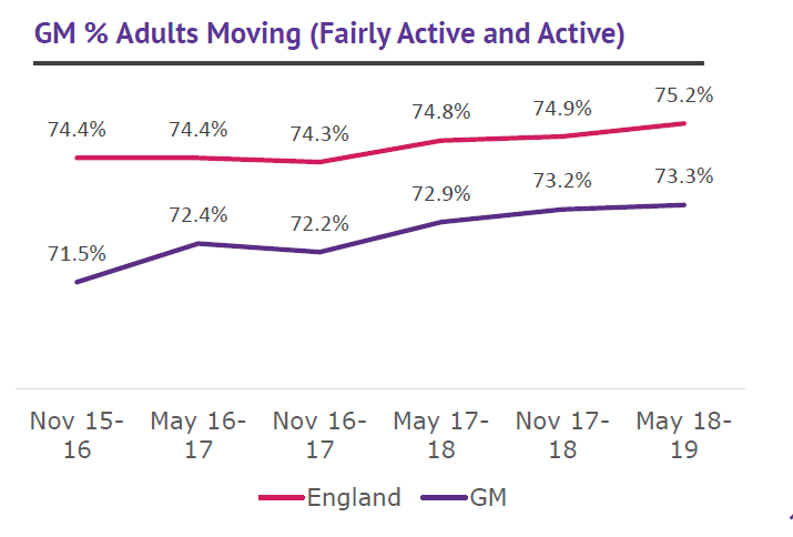 GM % Adults Moving