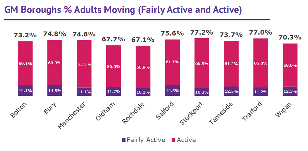 GM boroughs % adults moving