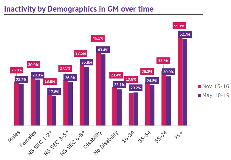GM inactivity by demographics