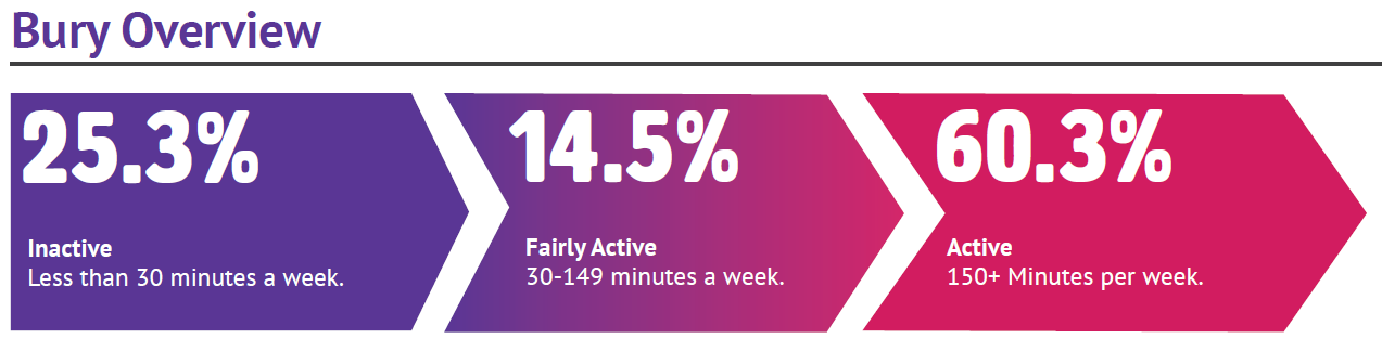 Bury activity levels