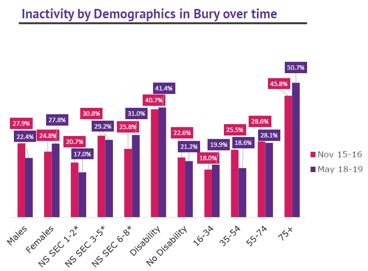 Bury activity levels by demographics