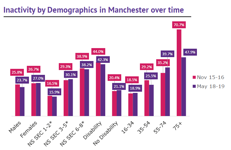 Manchester activity levels by demographics