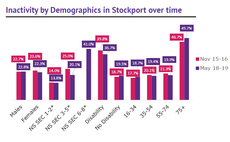 Stockport activity levels by demographics