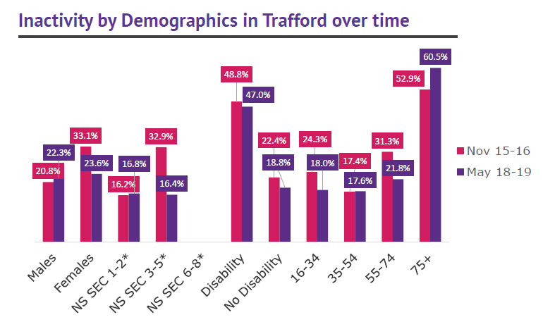 Trafford activity levels by demographics