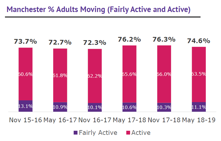 Manchester % adults moving