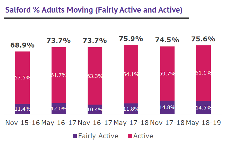 Salford % adults moving