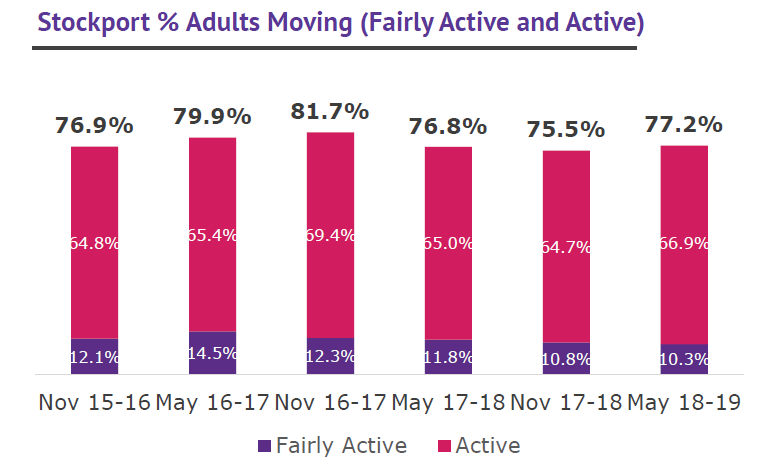 Stockport % adults moving