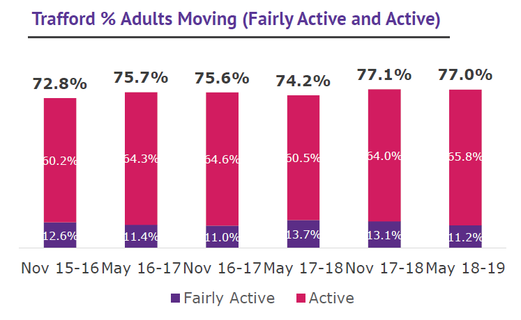 Trafford % adults moving
