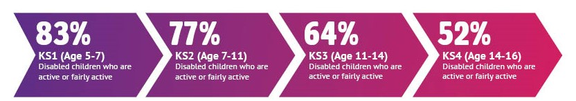 Decline in activity levels for disabled children by key stage