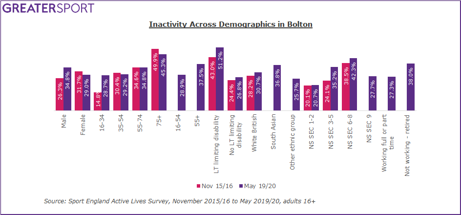 Bolton inactivity by demographic