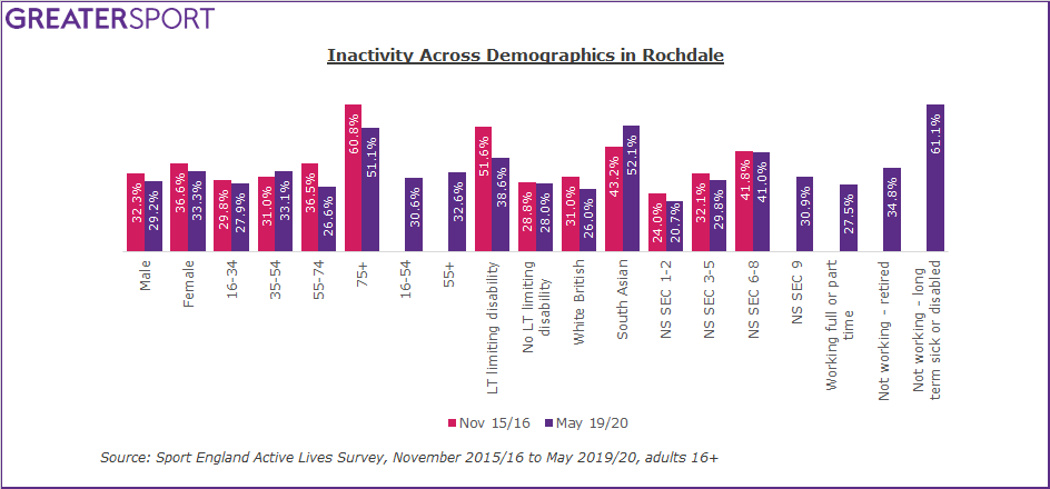 Rochdale inactivity by demographic