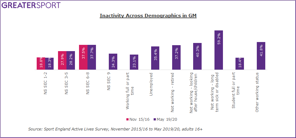 GM inactivity by demographic