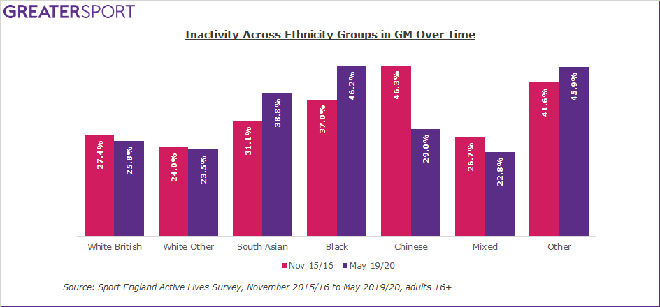 Inactivity by ethnic group